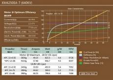 Dualsky XM4250EA-7 640KV Außenläufer